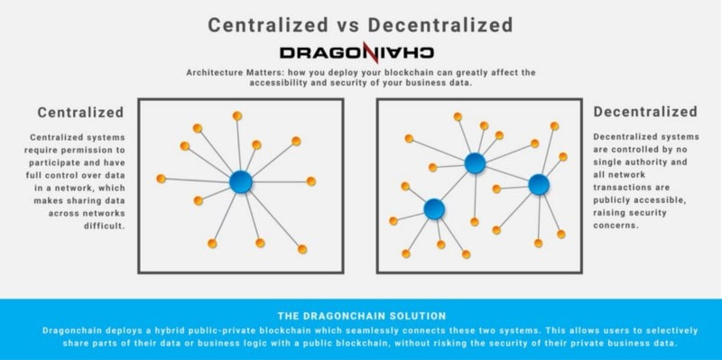 What is the difference between centralized and decentralized blockchains
