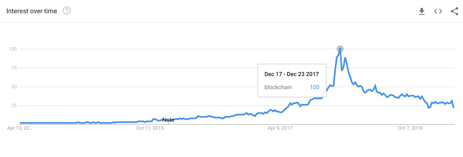 blog-blockchain-integration-chart