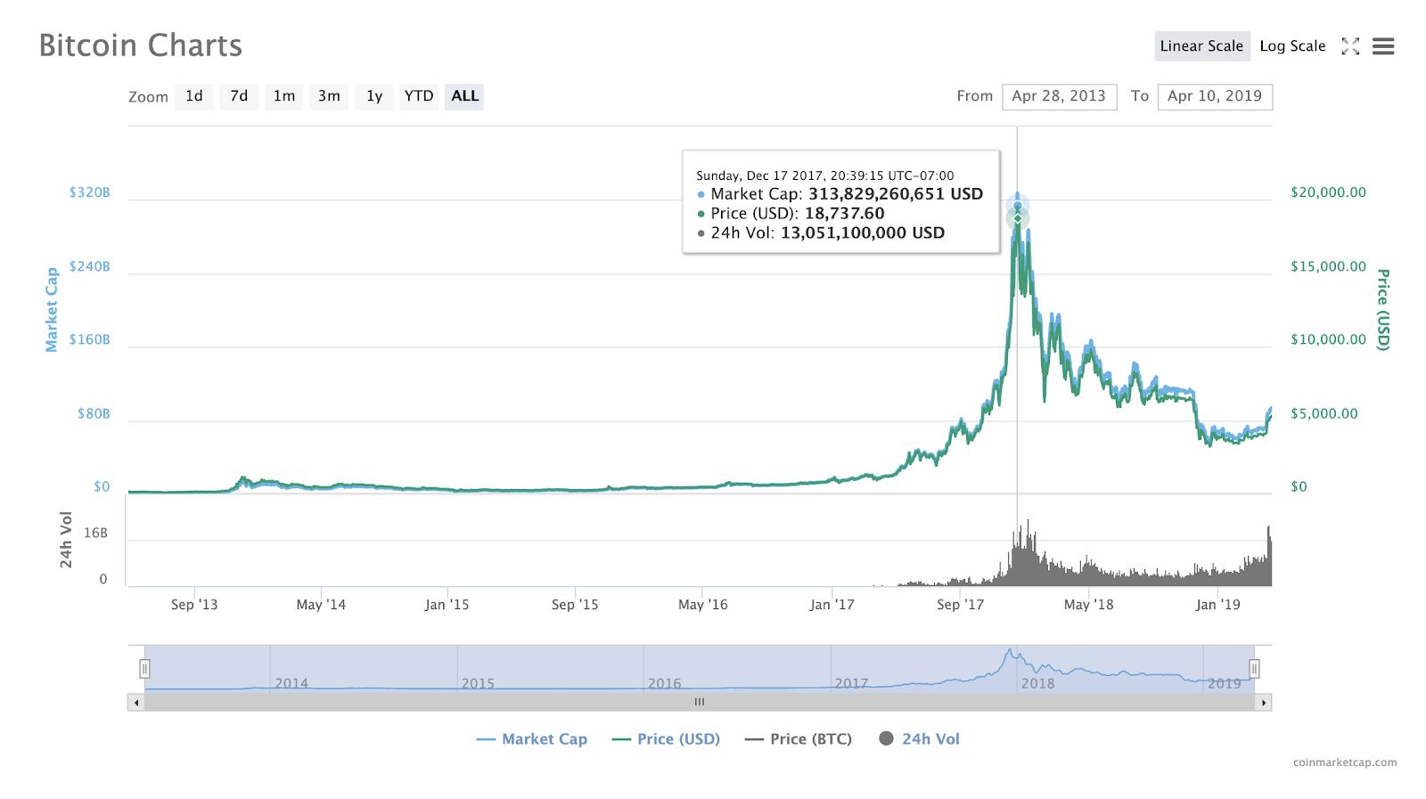 blog-blockchain-integration-bitcoin